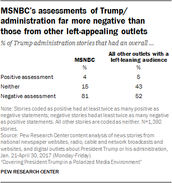 MSNBC's assessments of Trump/ administration far more negative than those from other left-appealing outlets