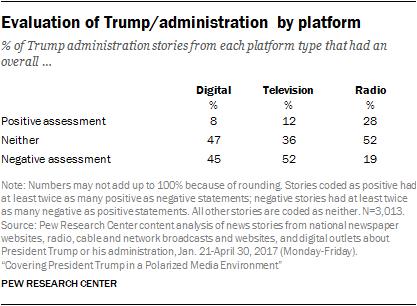 Evaluation of Trump/administration by platform