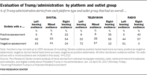 Evaluation of Trump/administration by platform and outlet group