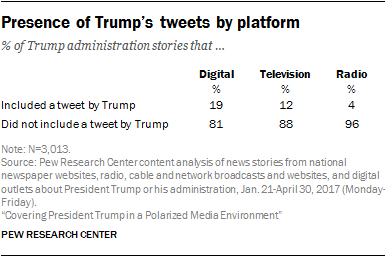 Presence of Trump's tweets by platform