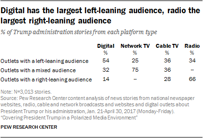Digital has the largest left-leaning audience, radio the largest right-leaning audience