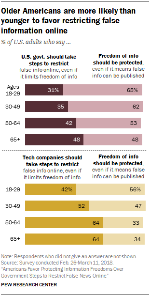 Chart showing that older Americans are more likely than younger to favor restricting false information online
