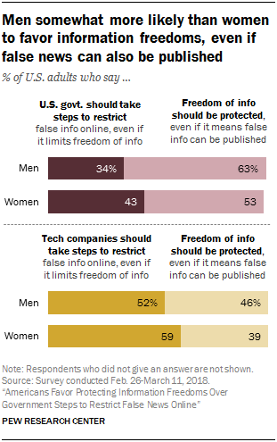 Chart showing that men somewhat more likely than women to favor information freedoms, even if false news can also be published