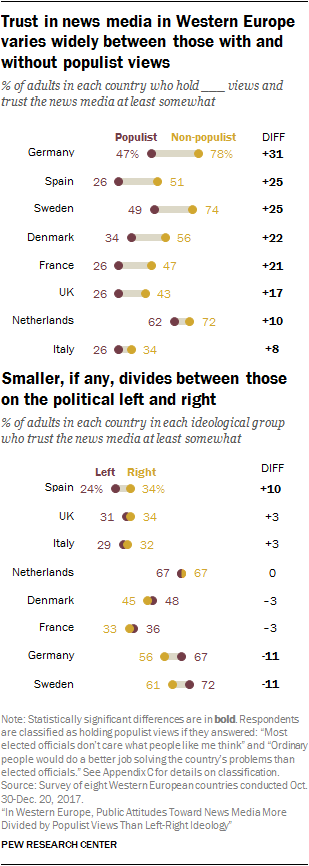 Charts showing that trust in news media in Western Europe varies widely between those with and without populist views and there are smaller, if any, divides between those on the political left and right