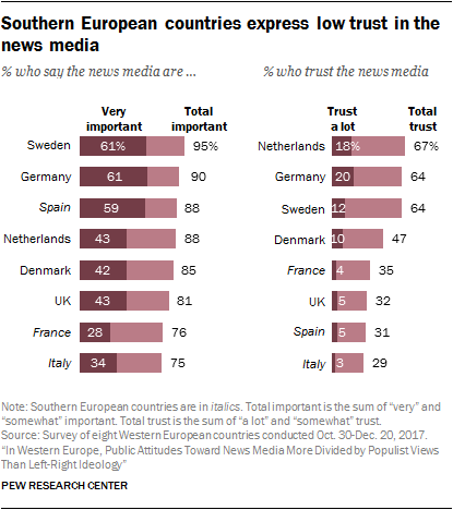 Chart showing that southern European countries express low trust in the news media