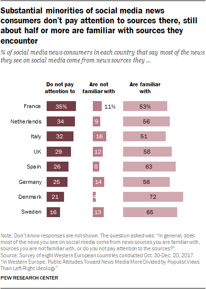 Chart showing that substantial minorities of social media news consumers don't pay attention to sources there, still about half or more are familiar with sources they encounter