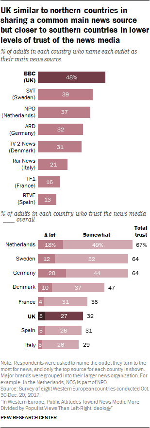 Chart showing that the UK is similar to northern countries in sharing a common main news source but closer to southern countries in lower levels of trust of the news media