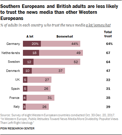 Chart showing that southern Europeans and British adults are less likely to trust the news media than other Western Europeans