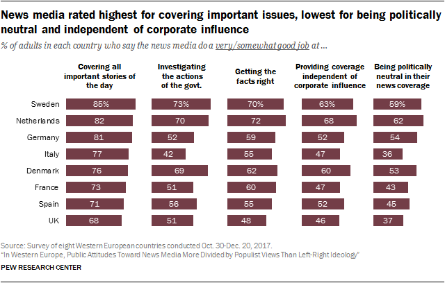 Chart showing that news media are rated highest for covering important issues and lowest for being politically neutral and independent of corporate influence.