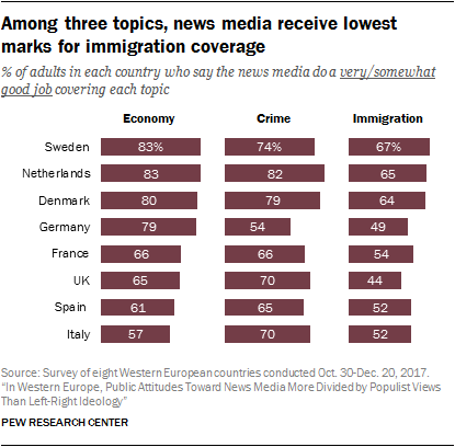 Chart showing that among three topics, news media receive lowest marks for immigration coverage.