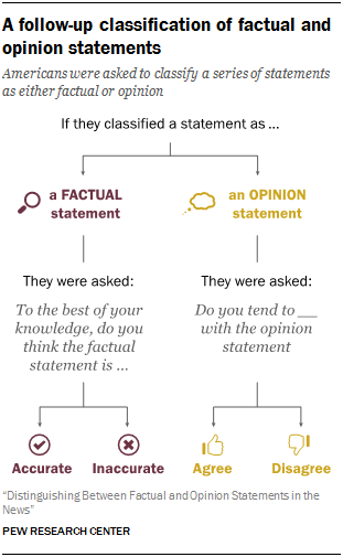 A follow-up classification of factual and opinion statements