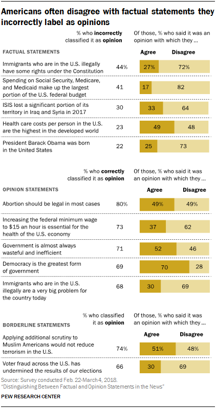 Americans often disagree with factual statements they incorrectly label as opinions