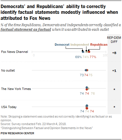 Democrats' and Republicans' ability to correctly identify factual statements modestly influenced when attributed to Fox News