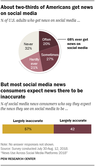About two-thirds of Americans get news on social media