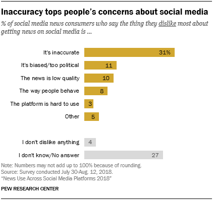 Inaccuracy tops people's concerns about social media