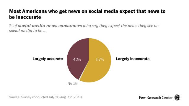 News Use Across Social Media Platforms 2018