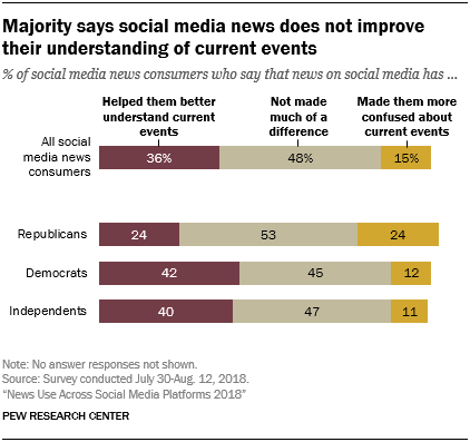 Majority says social media news does not improve their understanding of current events
