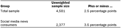 Unweighted sample sizes and the error attributable to sampling