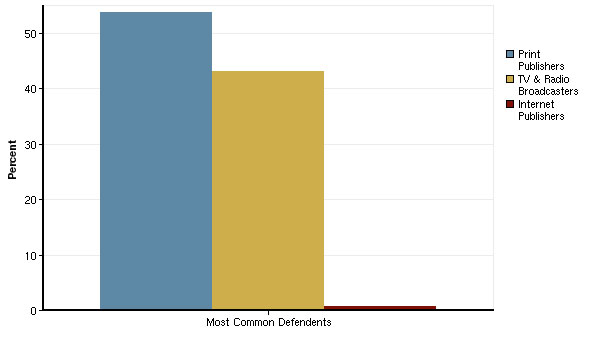 Most Common Defendents