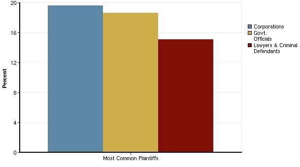 Most Common Plaintiffs