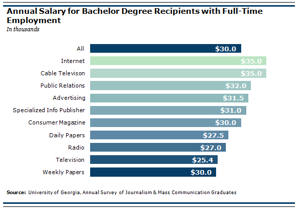 Journalism And Cable News >> For Communications Grads, Slight Improvement in a Daunting Job Market   Pew Research Center