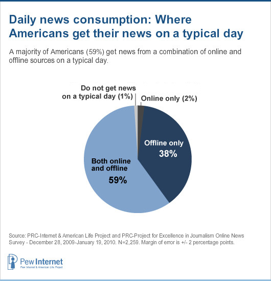 News And The Internet Pew Research Center