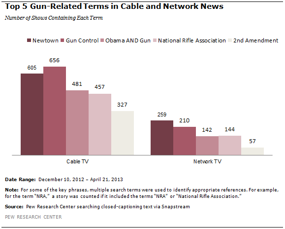Gun Control and the Media | Pew Research Center