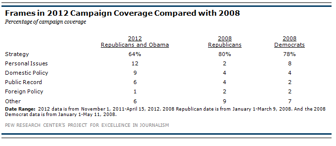 Frames of Campaign Coverage | Pew Research Center