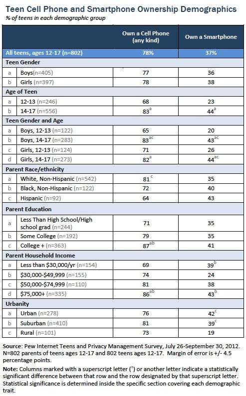 Teen phone demographics