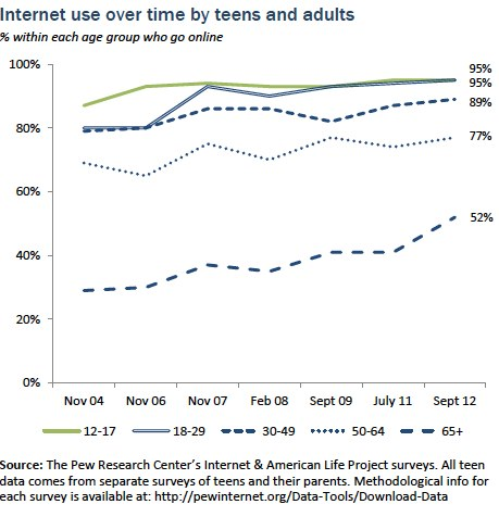 Teen and adult internet adoption over time