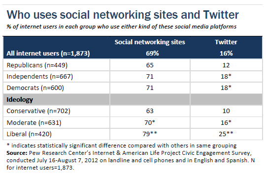 part political engagement on social networking sites