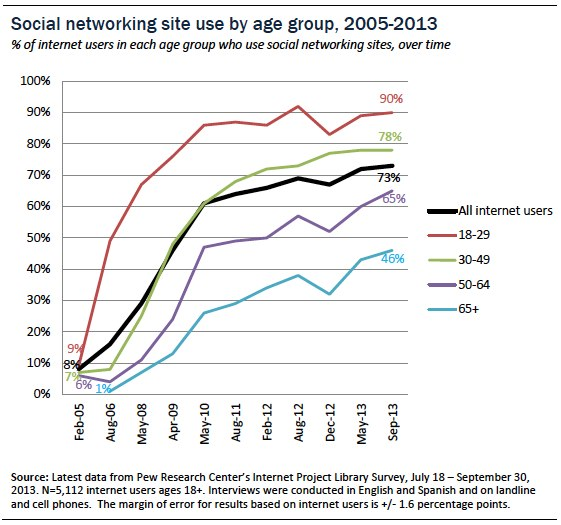 social networking use by age group, over time