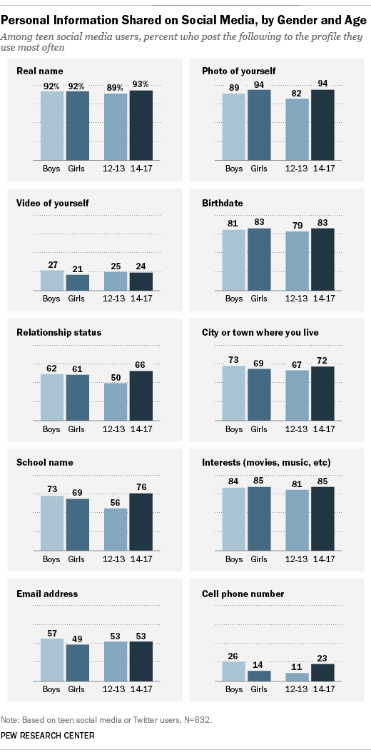 What Teens Share on Social Media | Pew Research Center