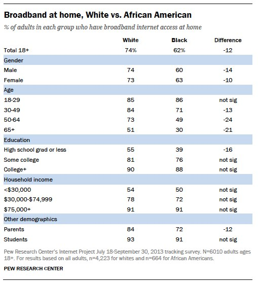 Broadband at home, White vs. African American