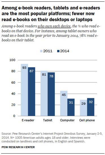Among e-book readers, tablets and e-readers are the most popular platforms; fewer now read e-books on their desktops or laptops