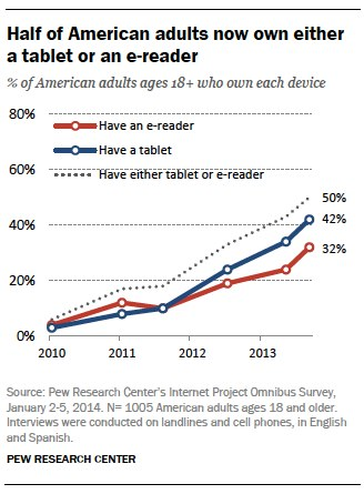 Half of American adults now own either a tablet or an e-reader