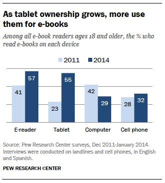 As tablet ownership grows, more use them for e-books