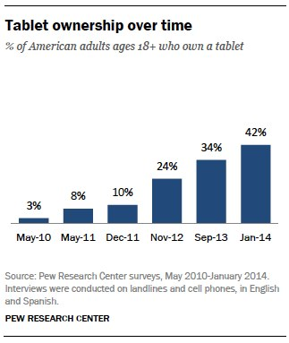 Tablet ownership over time