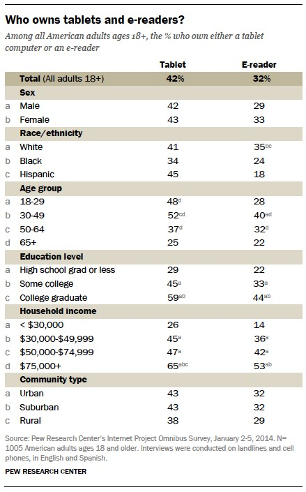 Who owns tablets and e-readers?