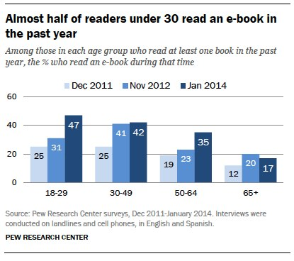 Almost half of readers under 30 read an e-book in the past year