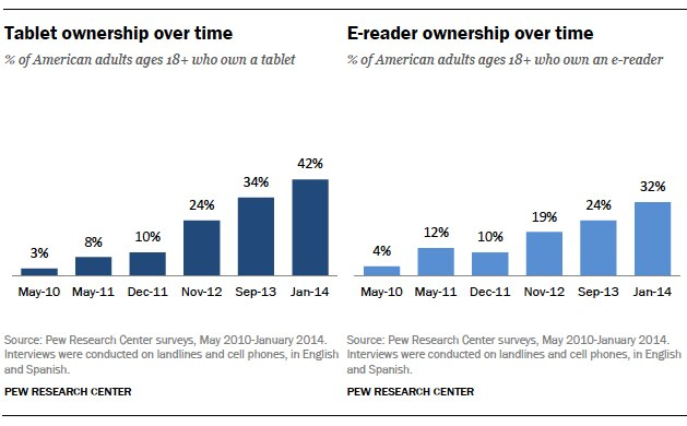 ereader and tablet ownership over time