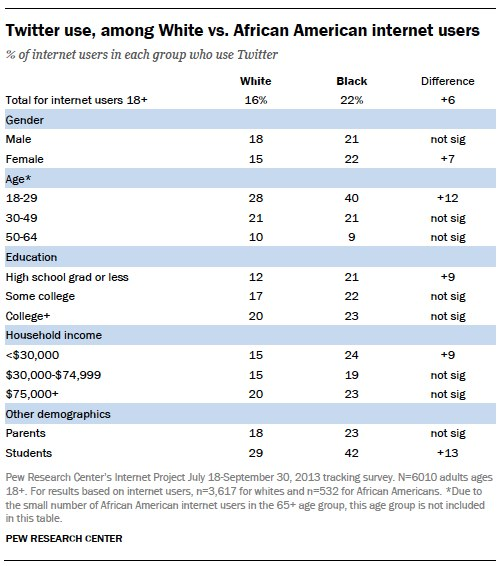 Twitter use, among White vs. African American internet users