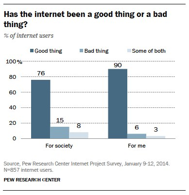 Is the internet a good or bad thing?