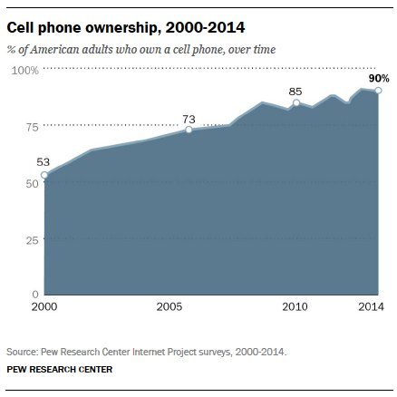 Cell phone ownership, 2000 - 2014