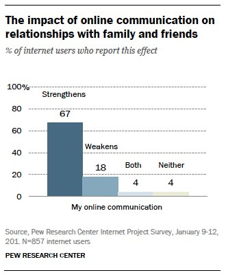 part americans views about the role of the internet in their  impact of online communications on relationships