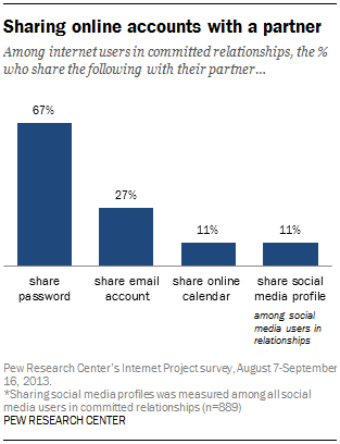 Sharing online accounts with a partner