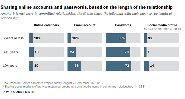 Sharing online accounts and passwords, based on the length of the relationship