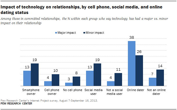 Impact of technology on relationships, by cell phone, social media, and online dating status