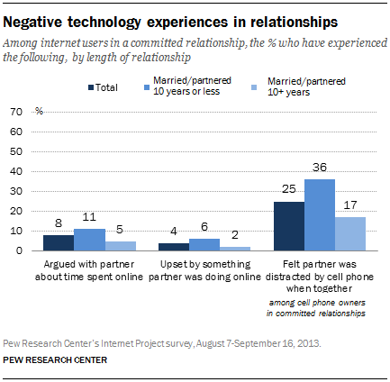 Negative technology experiences in relationships