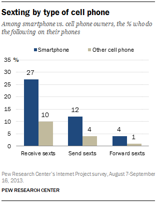 Sexting by type of cell phone